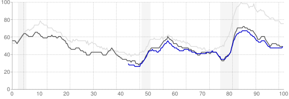 Unemployment Rate Trends - Oklahoma City, OK